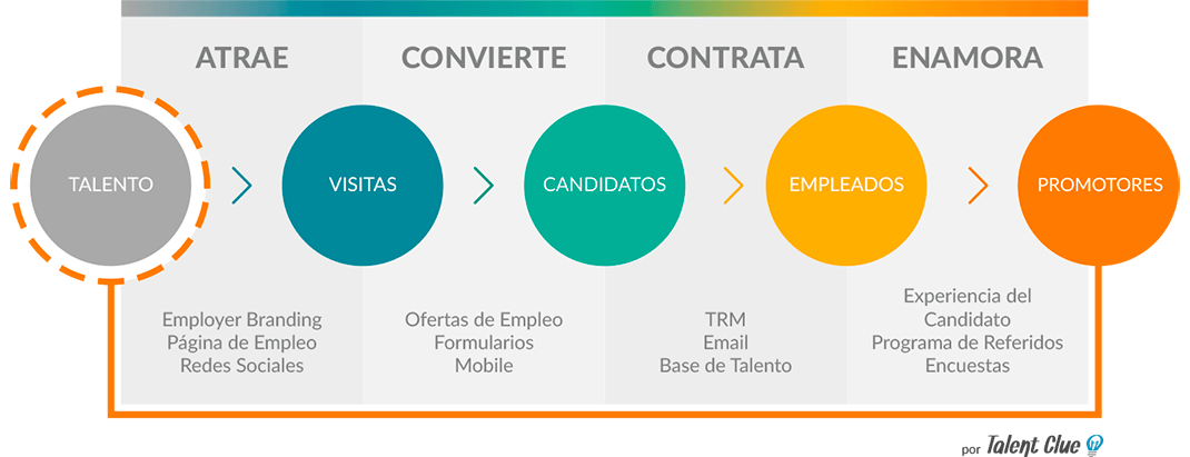 Fases del Inbound Recruiting